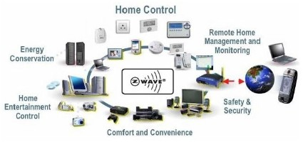 Smart Wireless Home
